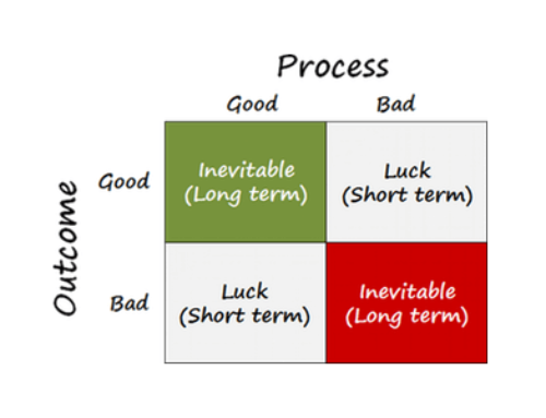 Musings with mates: process versus outcomes, efficient markets…